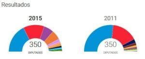 Resultados electorales 2015